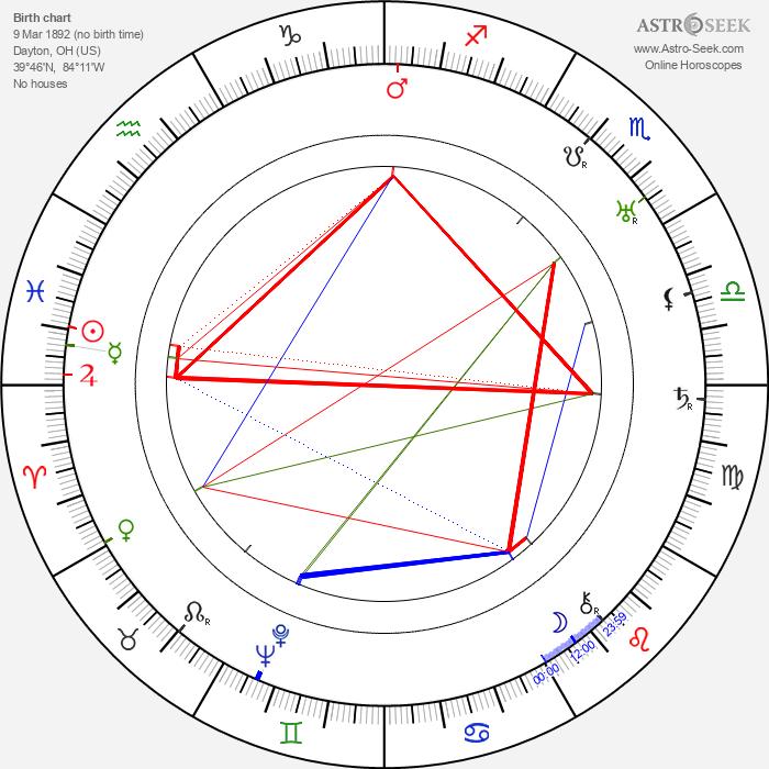 Walter Miller - Astrology Natal Birth Chart