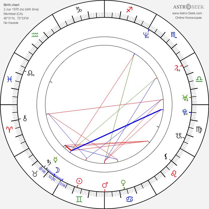 Walter Nudo - Astrology Natal Birth Chart