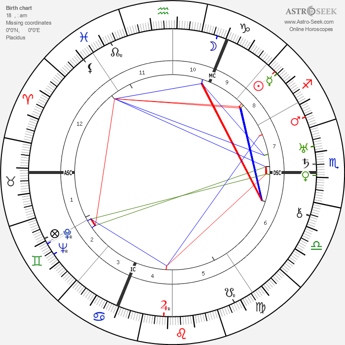 Walter Otto Hieber - Astrology Natal Birth Chart