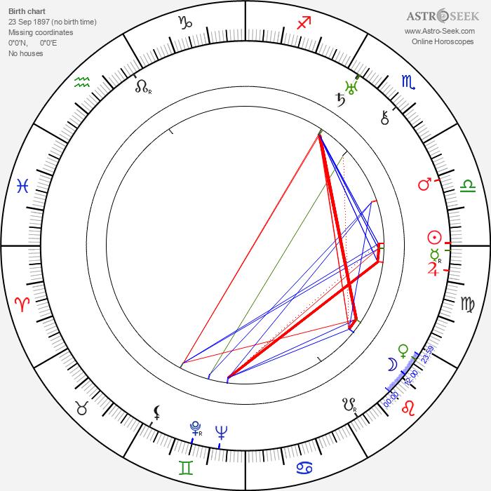 Walter Pidgeon - Astrology Natal Birth Chart