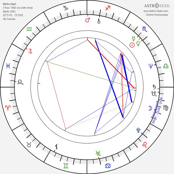 Walter Plathe - Astrology Natal Birth Chart