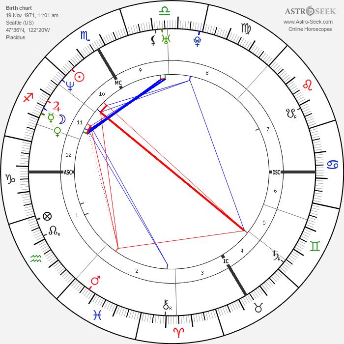 Walter Pullen - Astrology Natal Birth Chart