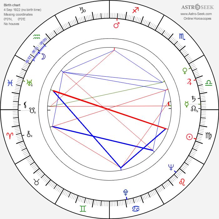 Walter Reyer - Astrology Natal Birth Chart