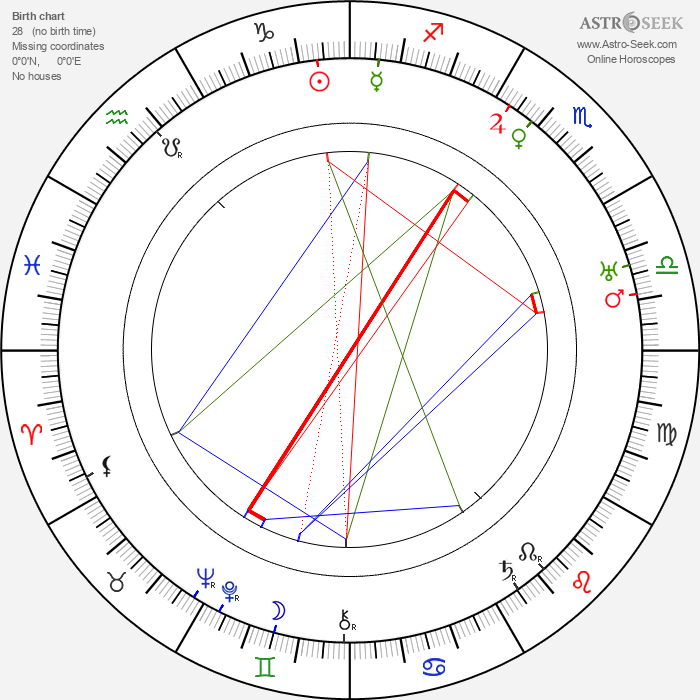 Walter Ruttmann - Astrology Natal Birth Chart