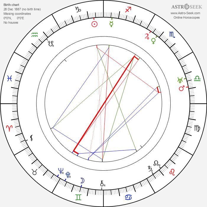 Walter Ruttmann - Astrology Natal Birth Chart
