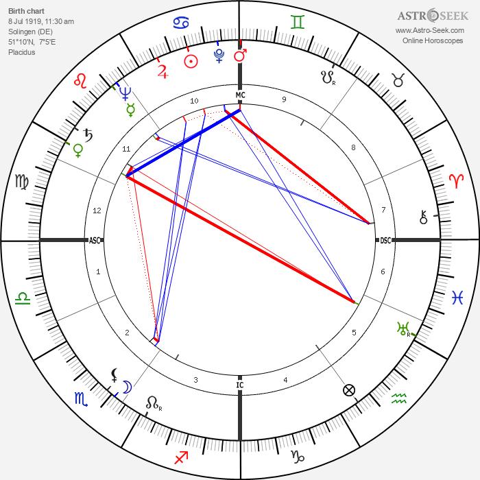 Walter Scheel - Astrology Natal Birth Chart