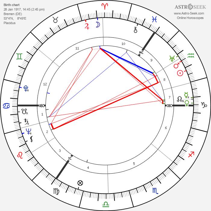 Walter Schmidt - Astrology Natal Birth Chart