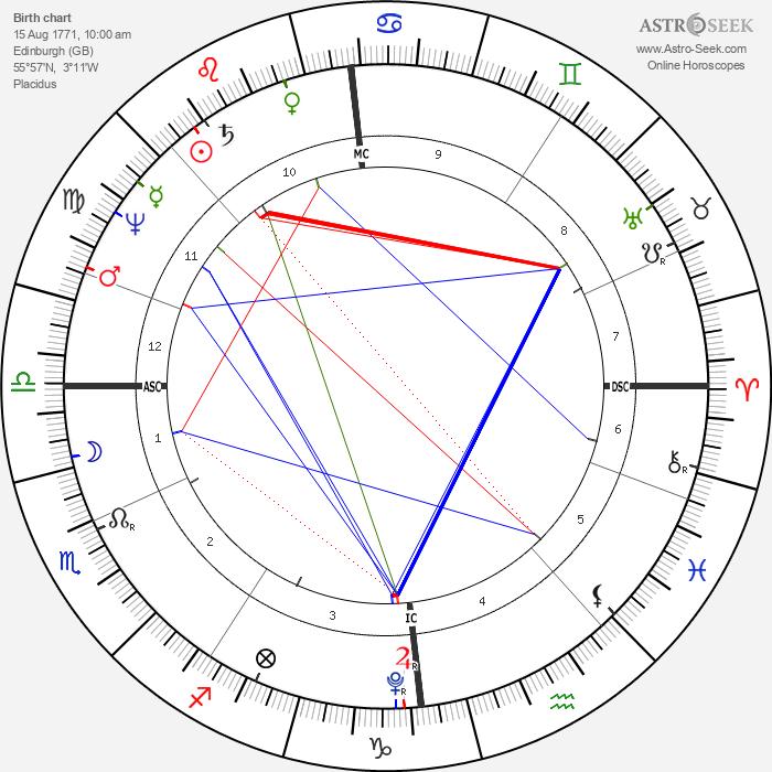 Walter Scott - Astrology Natal Birth Chart
