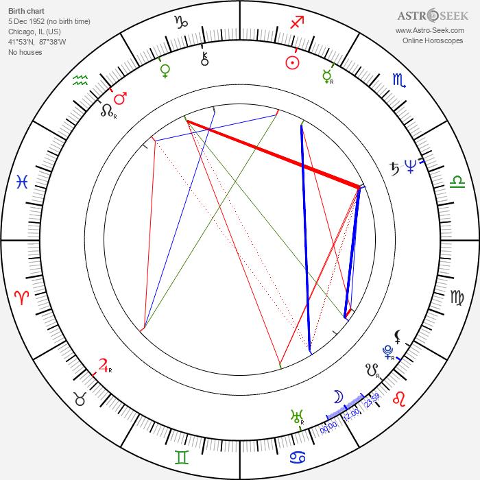 Walter Sittler - Astrology Natal Birth Chart