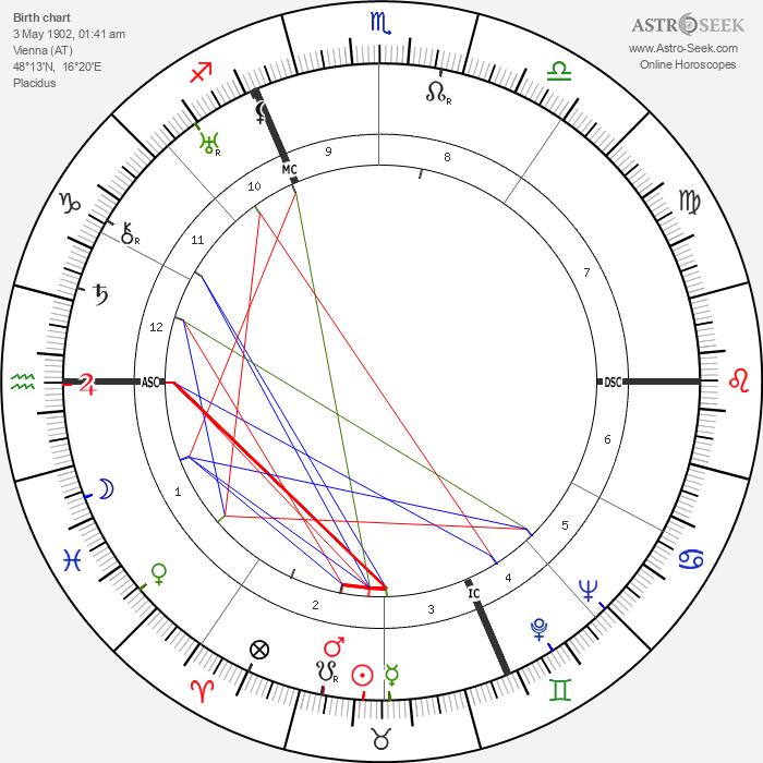 Walter Slezak - Astrology Natal Birth Chart