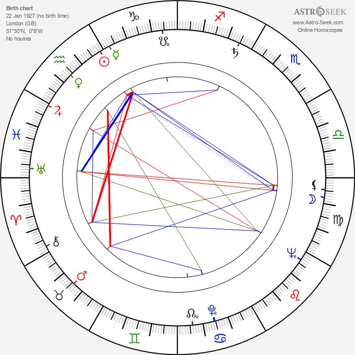 Walter Sparrow - Astrology Natal Birth Chart