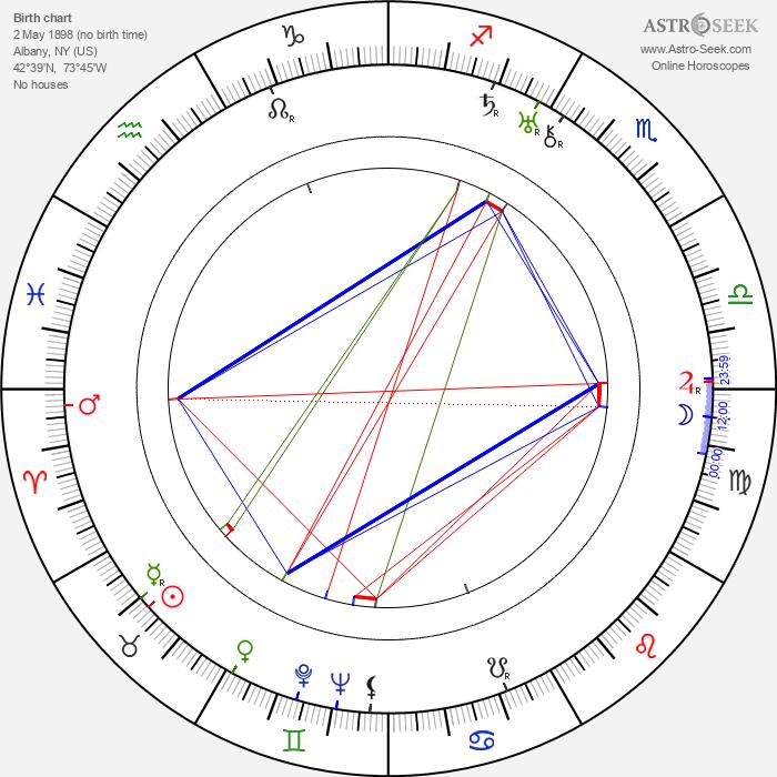 Walter Strenge - Astrology Natal Birth Chart