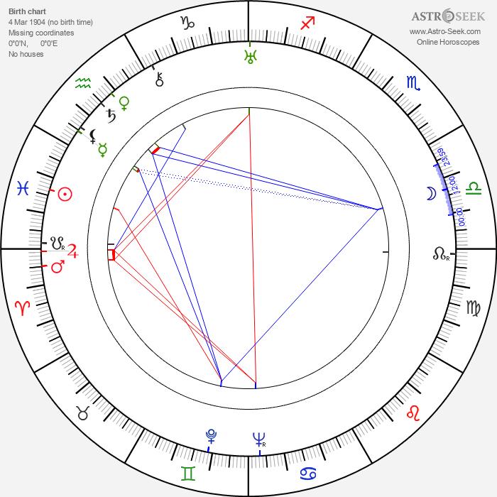 Walter Stummvoll - Astrology Natal Birth Chart