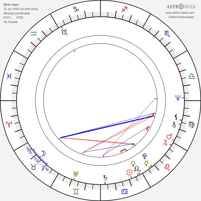 Walter Tournier - Astrology Natal Birth Chart