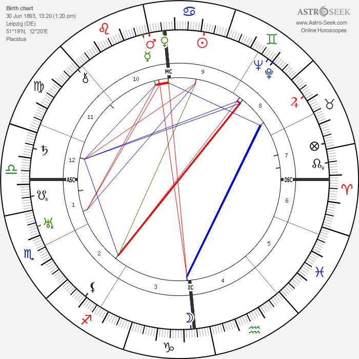 Walter Ulbricht - Astrology Natal Birth Chart