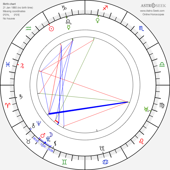 Walter V. Coyle - Astrology Natal Birth Chart