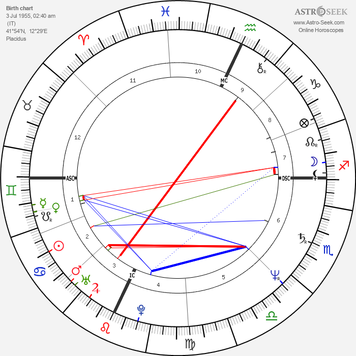 Walter Veltroni - Astrology Natal Birth Chart