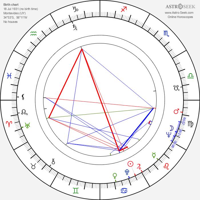 Walter Vidarte - Astrology Natal Birth Chart