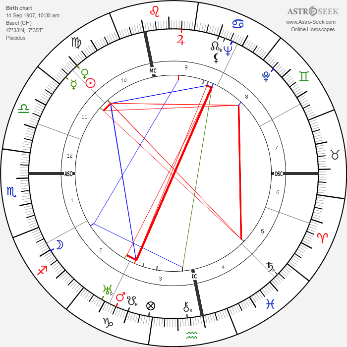 Walter Wiemken - Astrology Natal Birth Chart