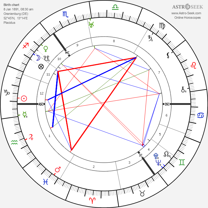 Walther Bothe - Astrology Natal Birth Chart