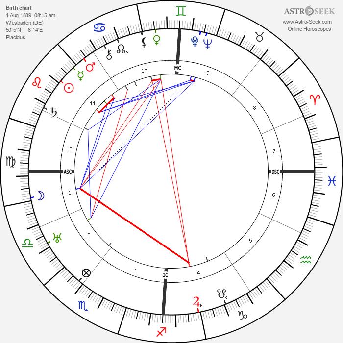 Walther Gerlach - Astrology Natal Birth Chart
