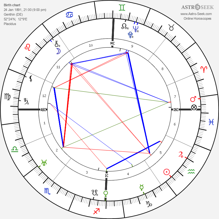 Walther Model - Astrology Natal Birth Chart