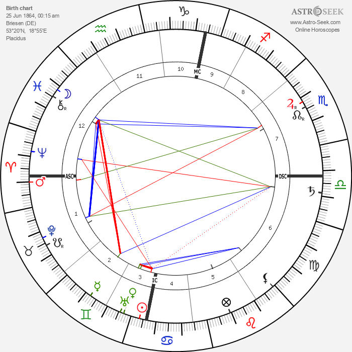 Walther Nernst - Astrology Natal Birth Chart
