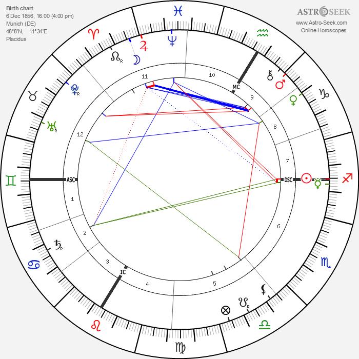 Walther Von Dyck - Astrology Natal Birth Chart
