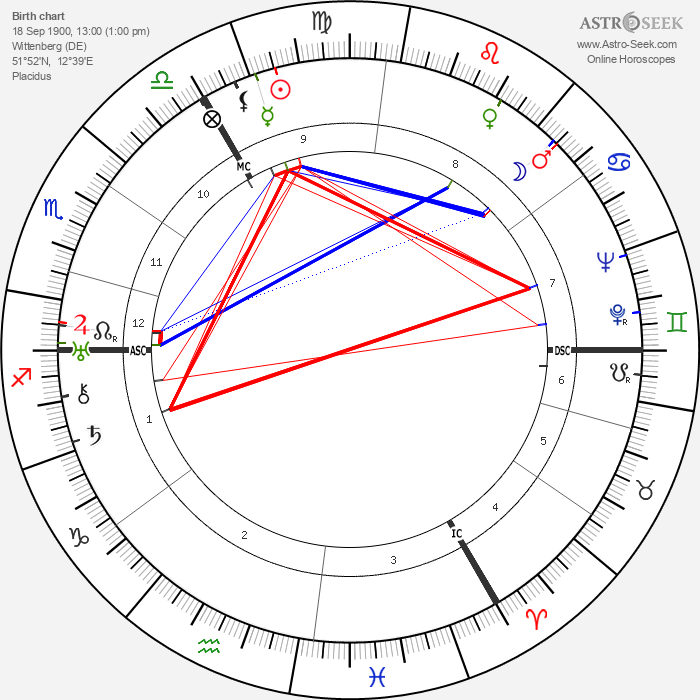 Walther Wenck - Astrology Natal Birth Chart