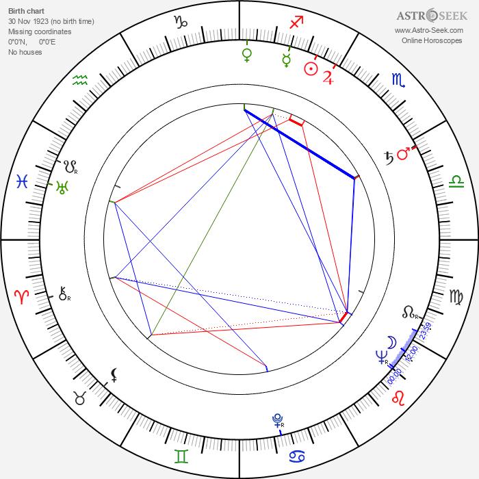 Wanda Bajerówna - Astrology Natal Birth Chart