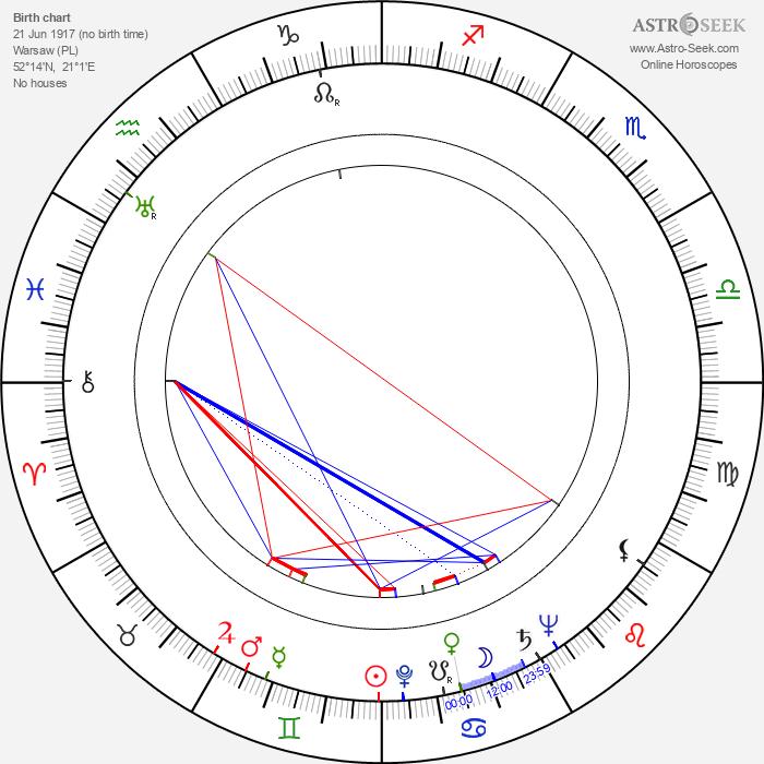 Wanda Bartówna - Astrology Natal Birth Chart