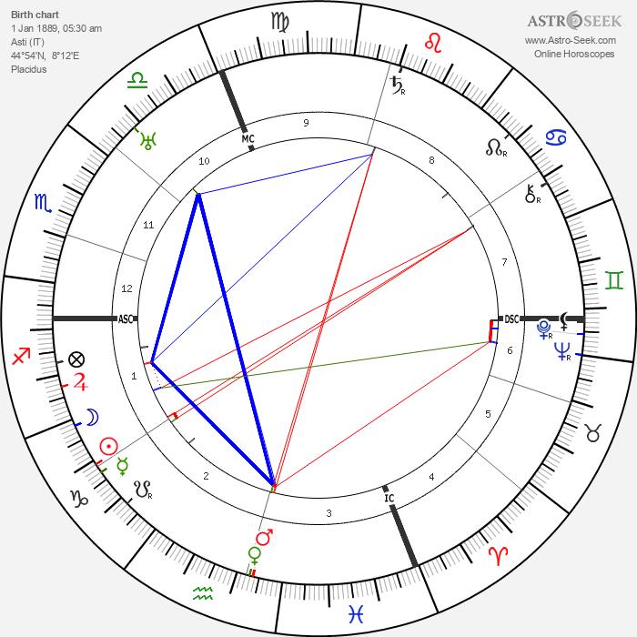 Wanda Capodaglio - Astrology Natal Birth Chart