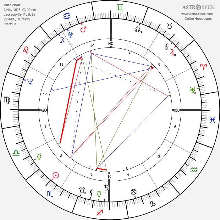 Wanda Hendrix - Astrology Natal Birth Chart