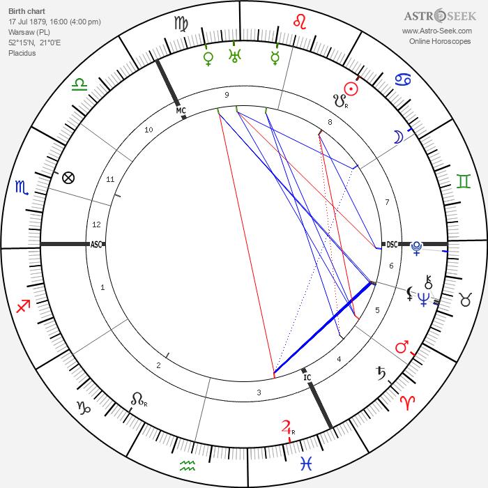Wanda Landowska - Astrology Natal Birth Chart