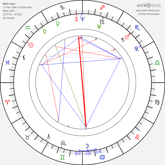 Wanda Perdelwitz - Astrology Natal Birth Chart