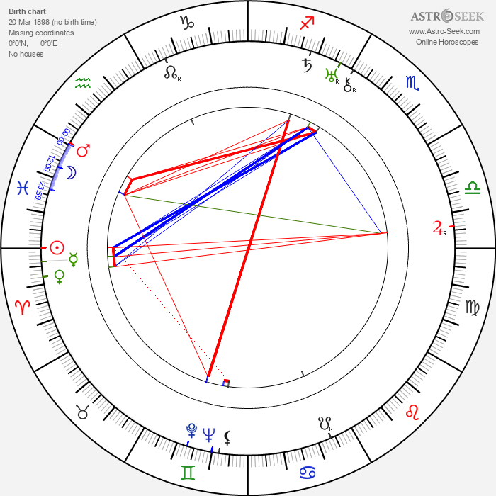 Wanda Tuchock - Astrology Natal Birth Chart