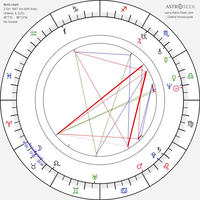 Ward Churchill - Astrology Natal Birth Chart