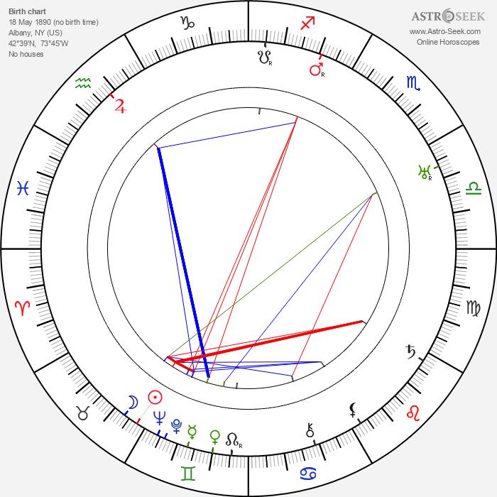 Ward Crane - Astrology Natal Birth Chart