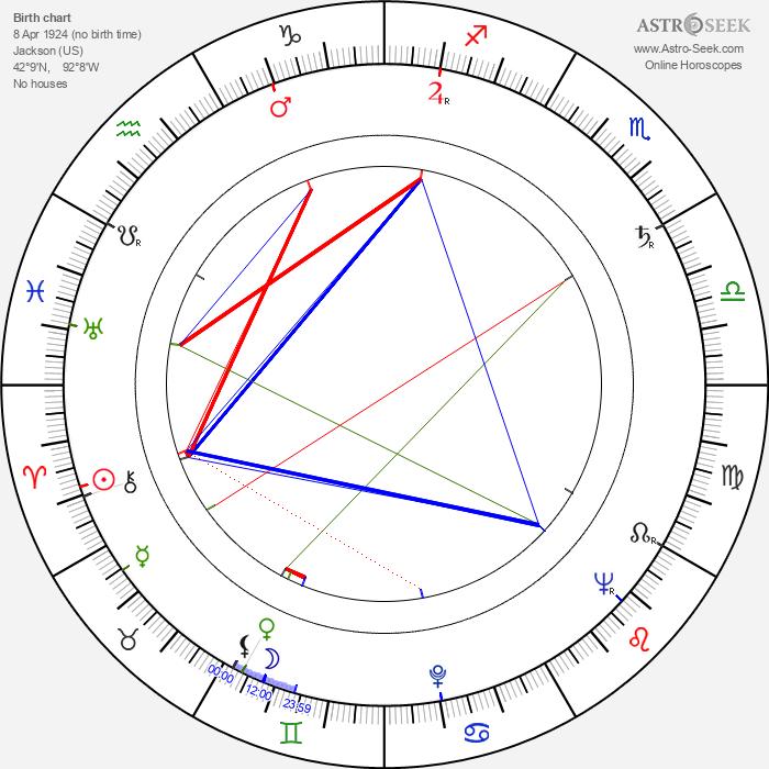 Ward Wood - Astrology Natal Birth Chart