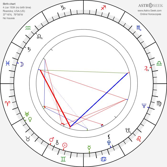 Warner N. Dalhouse - Astrology Natal Birth Chart