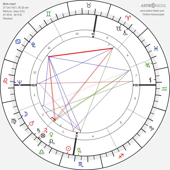 Warren Allen Smith - Astrology Natal Birth Chart