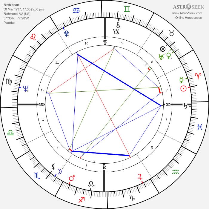 Warren Beatty - Astrology Natal Birth Chart