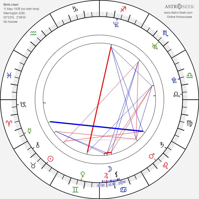 Warren Brown - Astrology Natal Birth Chart