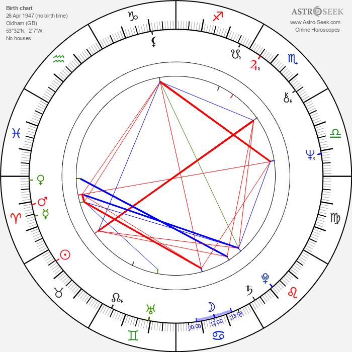 Warren Clarke - Astrology Natal Birth Chart
