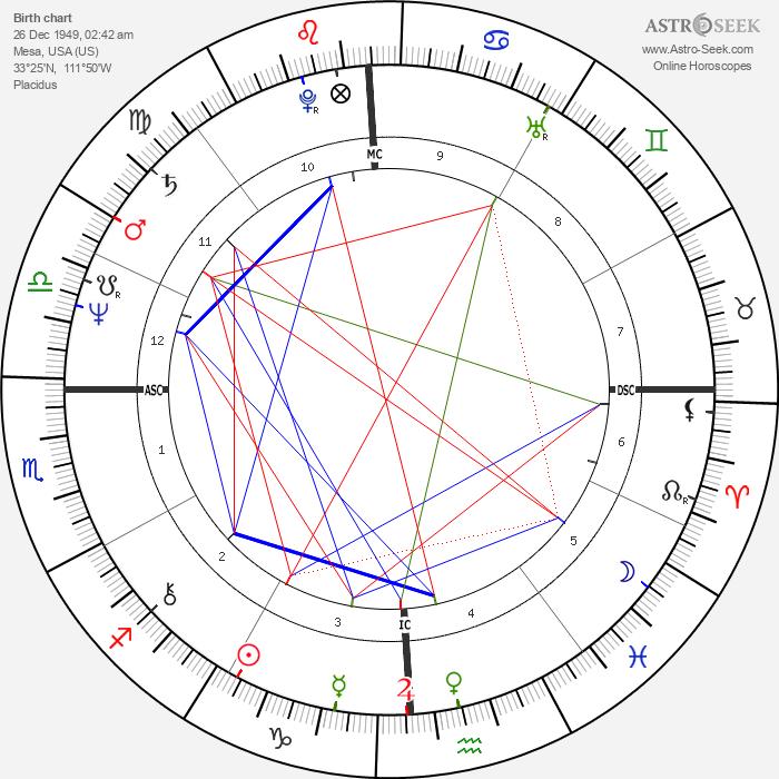 Warren David Jones - Astrology Natal Birth Chart