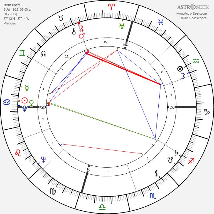 Warren Oates - Astrology Natal Birth Chart
