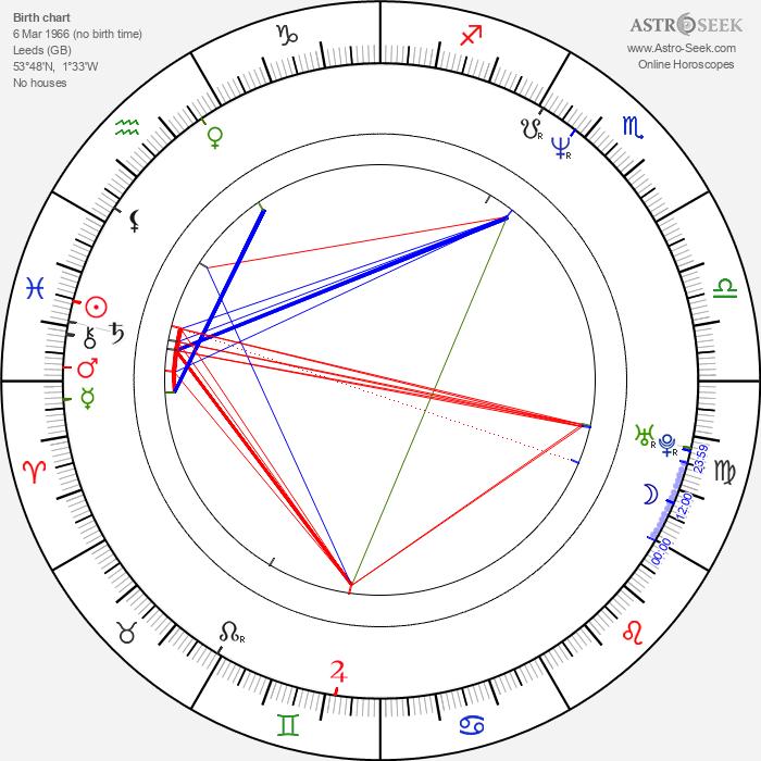 Wash Westmoreland - Astrology Natal Birth Chart