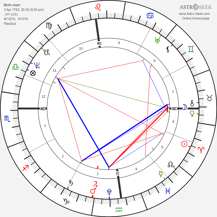 Washington Irving - Astrology Natal Birth Chart