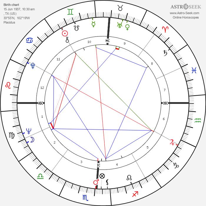 Waylon Jennings - Astrology Natal Birth Chart