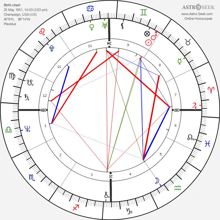 Wayne Allen Moody - Astrology Natal Birth Chart